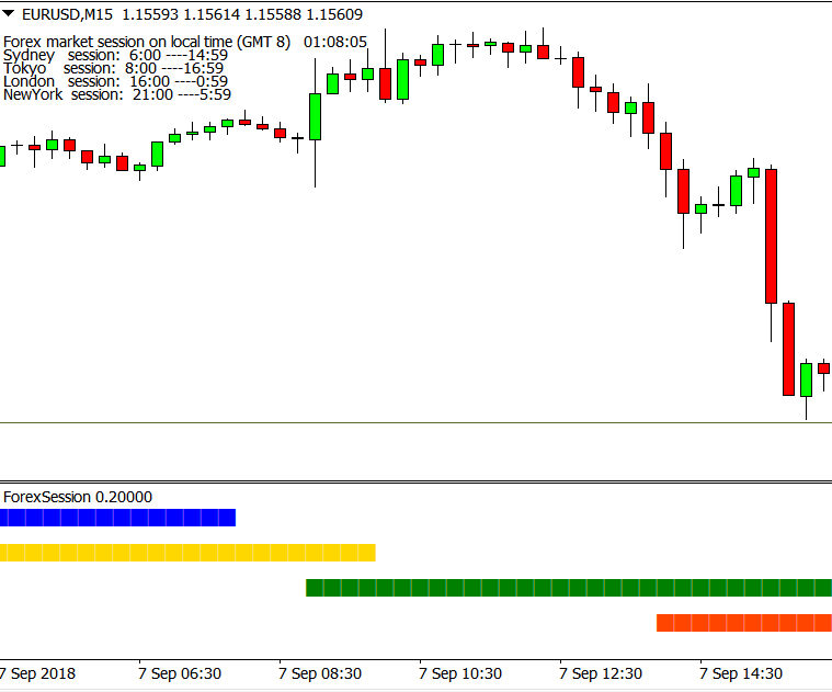 Forex session indicator mt4