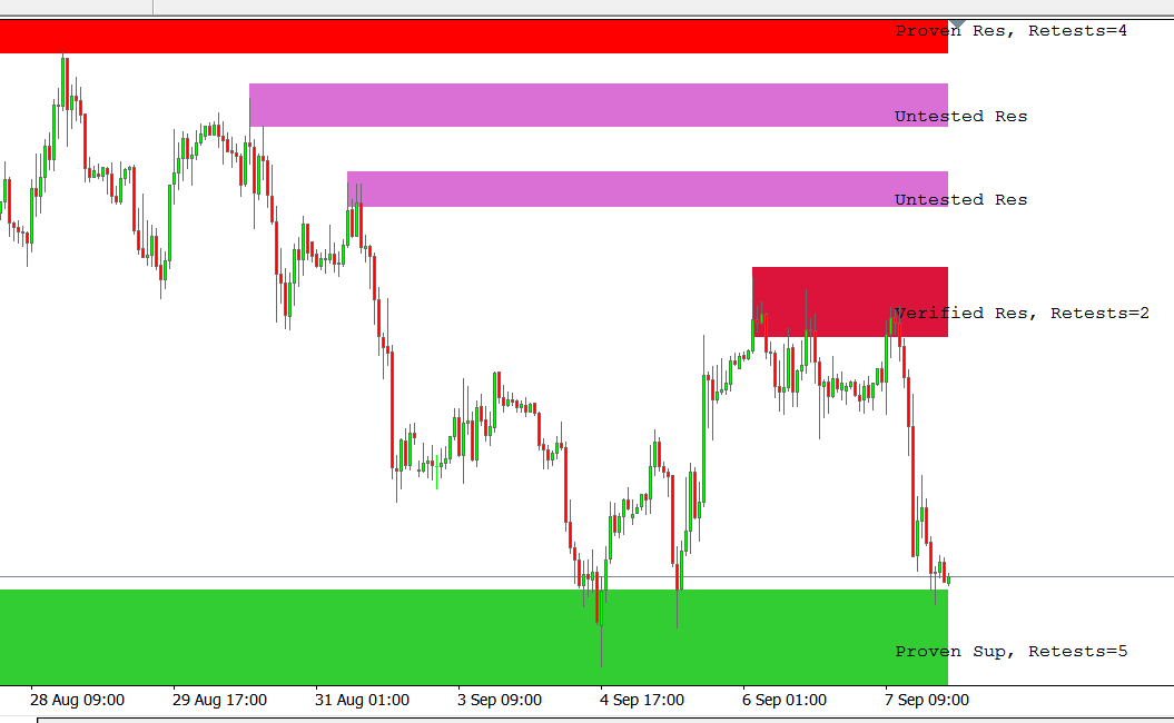 Support and Resistance Indicator MT4 – Forex Robotz